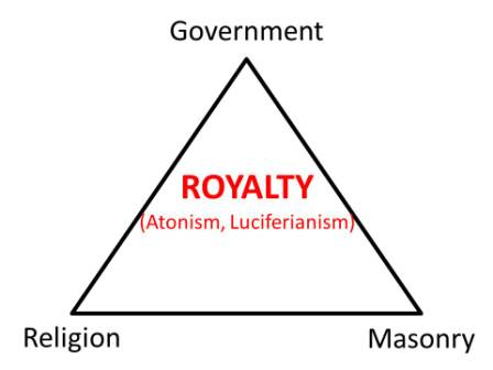 Picture of the Trinity of Slavery
